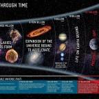 地球(所在宇宙)重要事件時間軸