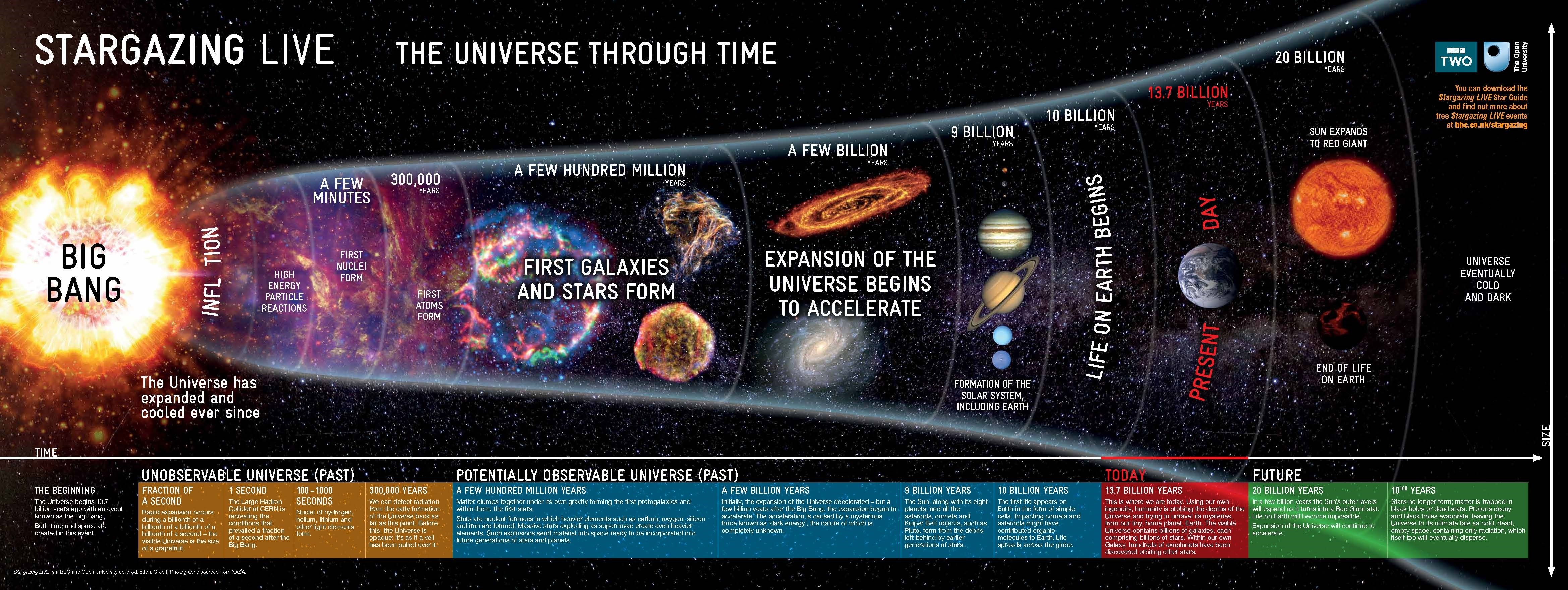 History of Universe Timeline