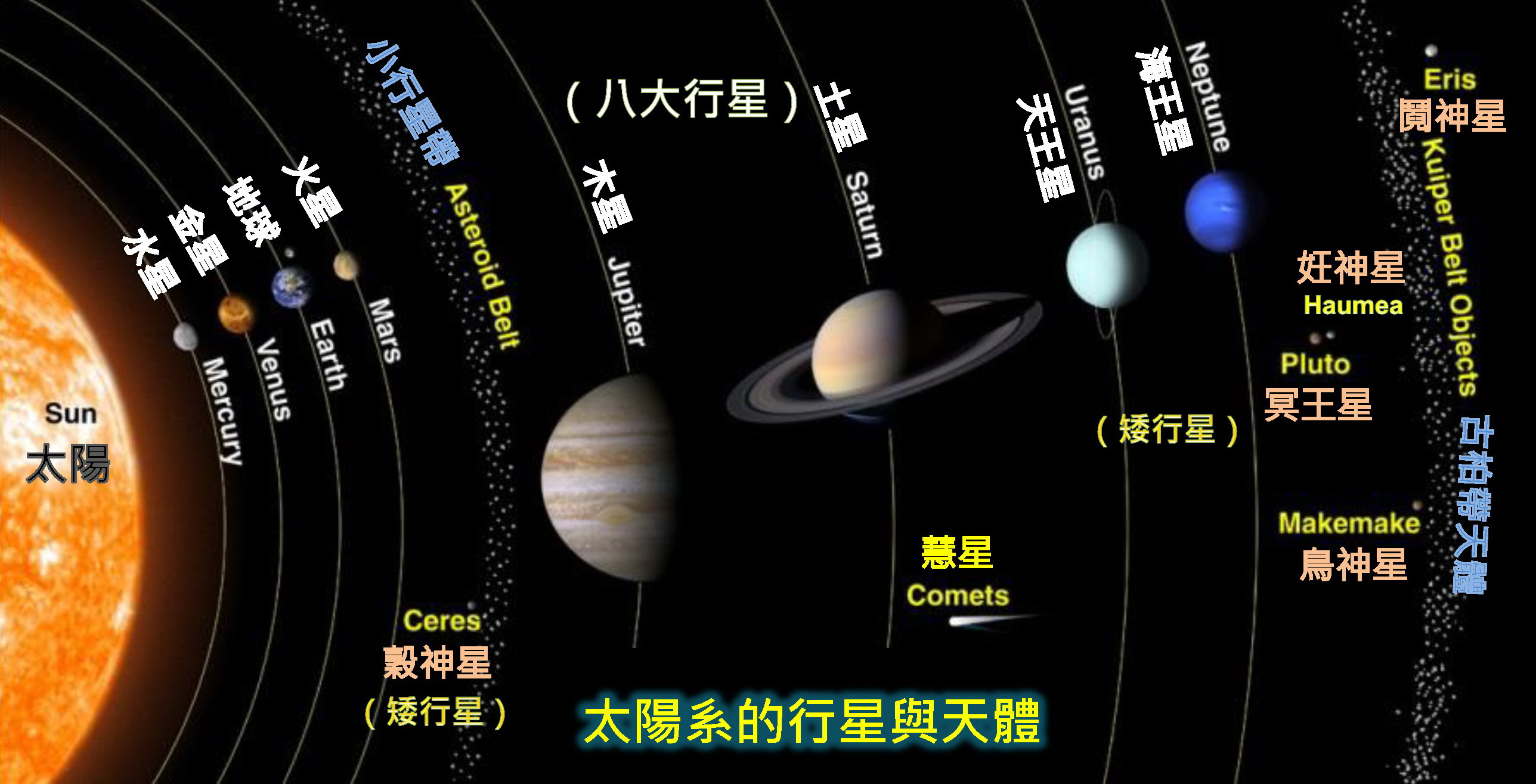 太陽系的行星與天體